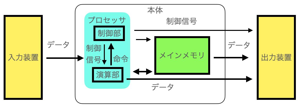 コンピューターの構造のイメージ画像